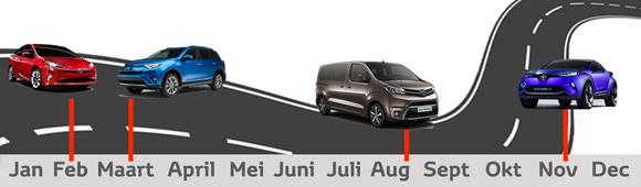 Toyota modellen introductie tijdlijn 2016